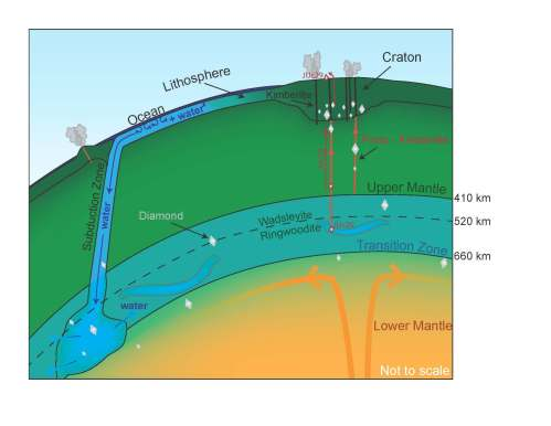 Partial cross-section of the Earth showing the location of ringwoodite in the mantle. Credit: Kathy Mather