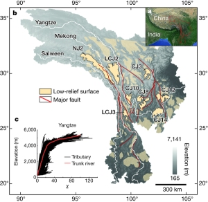 Drainage basins of the Yangtse, Mekong and Salween rivers, with low-relief surfaces in buff and cream. Figure 1 in Yang et al. 2015 (credit: Nature)