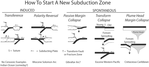 subduction types